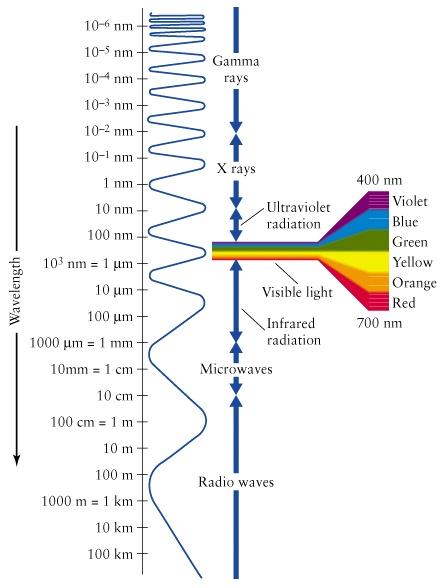 wavelength_figure